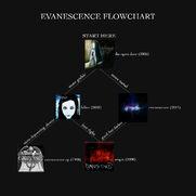 Evaflowchart