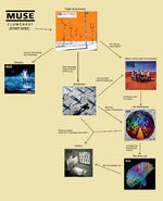 Muse Flowchart