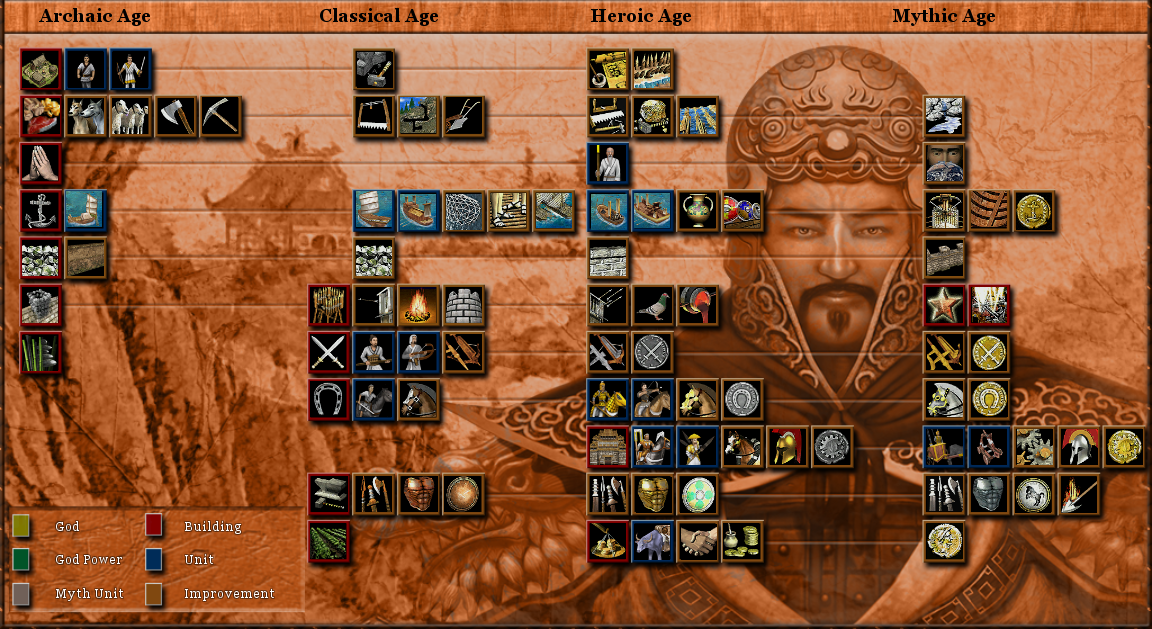 Age Of Mythology Chinese