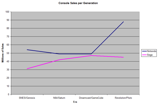 File:Console Sales per Generation 2012.png