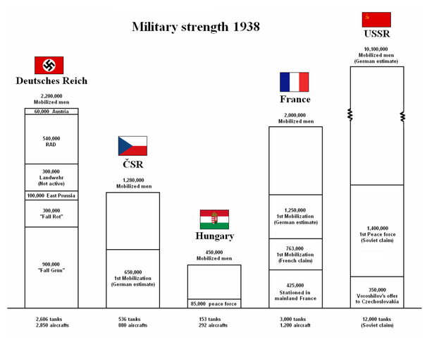 File:Military Strength 1938.PNG
