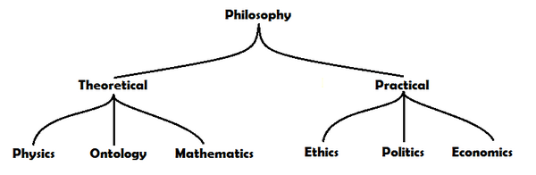 Structure of Roman Philosophy