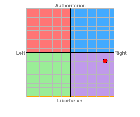 File:Political Compass - Reximus.png