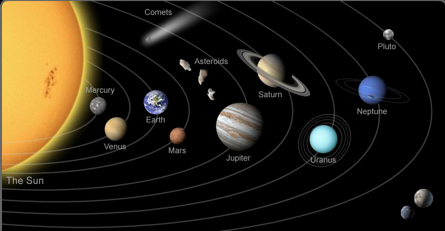 current solar system - photo #8