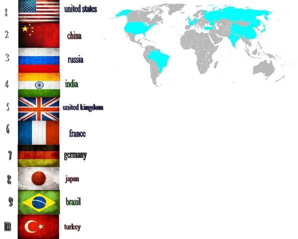 File:Top 10 strongest militaries.jpg