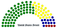 United States Senate (An Independent in 2000)