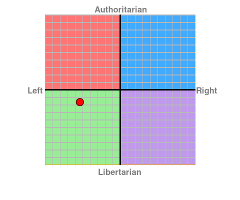 File:FirstStooge's political compass.png