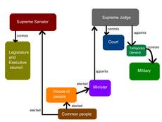 Democratic Diktat System