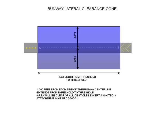 File:RWY Lateral Clearance.jpg