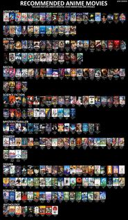 Recommended anime movies
