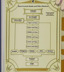Exorcist rank chart