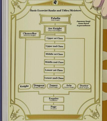 File:Exorcist rank chart.jpg