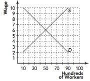 Figure 28-1