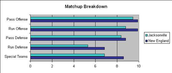 JAX NE Divisional Matchup