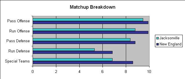 File:JAX NE Divisional Matchup.jpg
