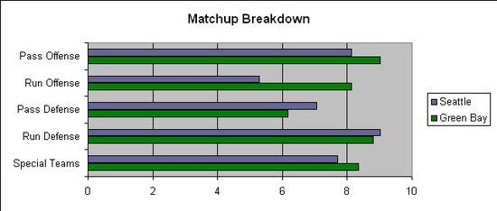 SEA GNB Divisional Matchup