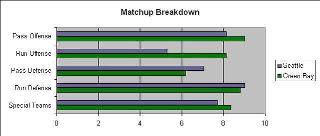 File:SEA GNB Divisional Matchup.jpg