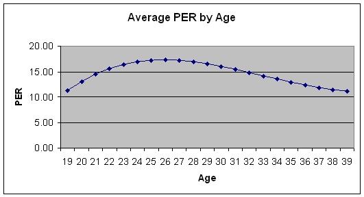 File:Average NBA Career Path.jpg