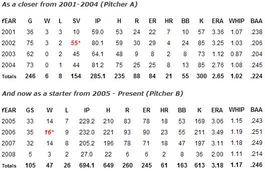 Smoltz pitching chart