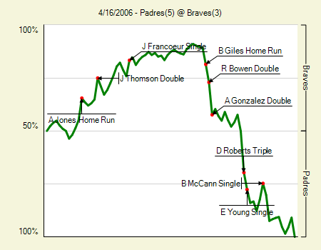 File:Padres vs. Braves 4.16.2006.png