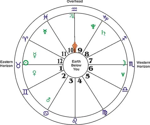 Chart-wheel