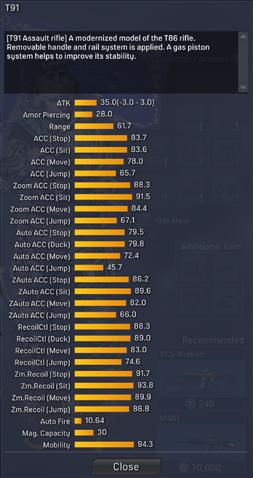 File:T91 detailed statistics.png