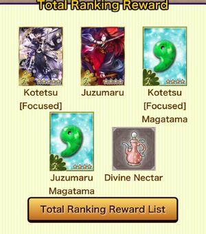 Total ranking (WWW)