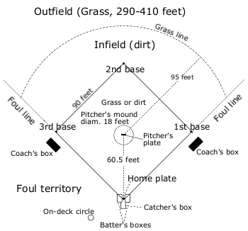File:Baseball field overview thumbnail.png