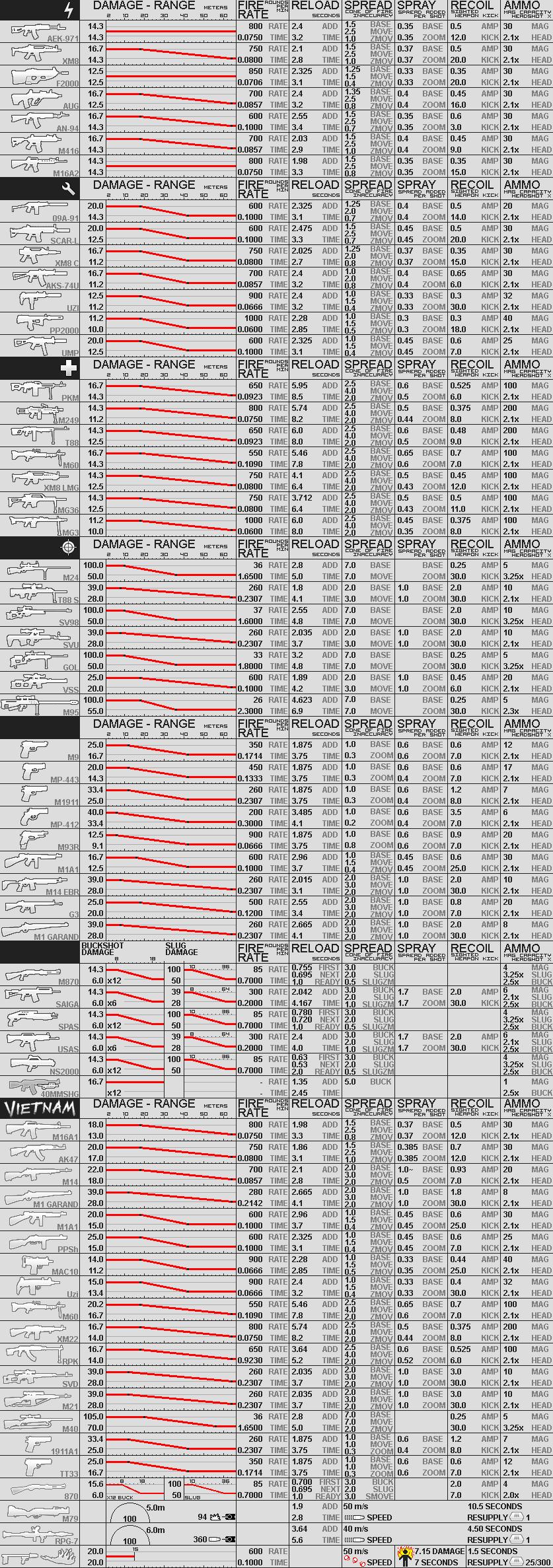 BFBC2 Damage Chart