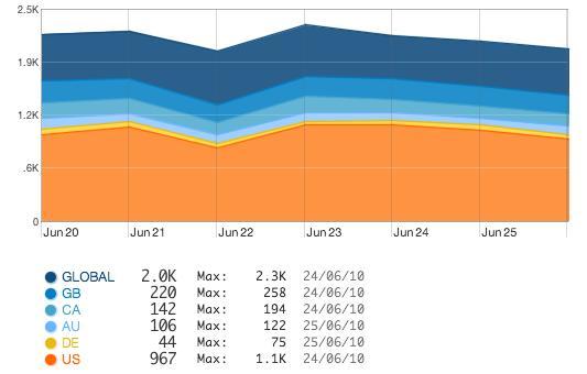 File:Quantcast1w-28-June.jpg