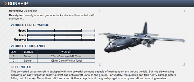 File:Gunship Overview Notes.png