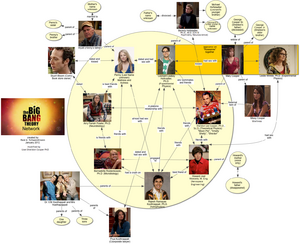 The Big Bang Theory Network