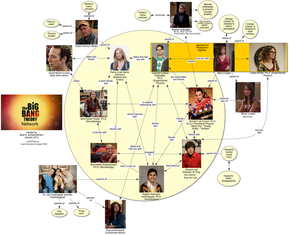 File:The Big Bang Theory Network.png