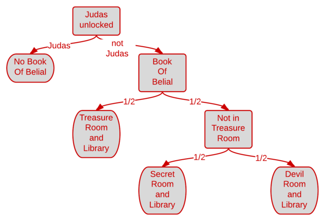 File:Book Of Belial Flowchart.png