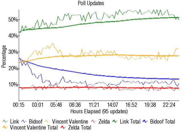 Graph2901