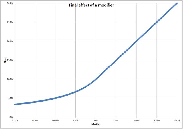 File:ModifierEffect.png