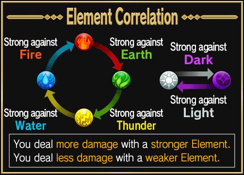 Elemental relation