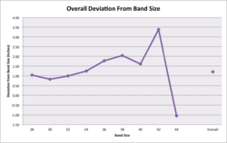 Band stretchiness deviation