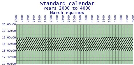 File:Standardcal-error-2000-4000.png