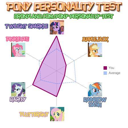 BelinskiNik Pony Personality Test