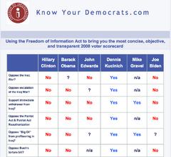 KnowYourDemocrats