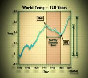 Fig3-WorldTemp120years