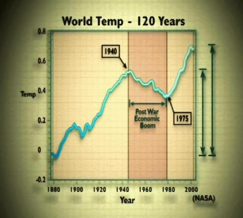 File:Fig3-WorldTemp120years.jpg