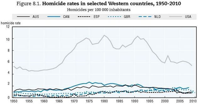 Homicide rates of USA and Western nations 1950 - 2010