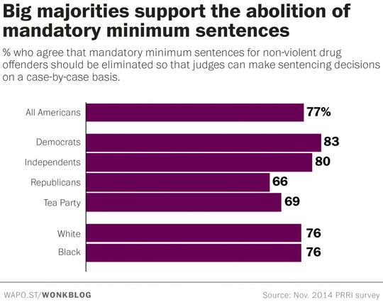 Poll on mandatory minimum sentencing for non-violent drug offenders