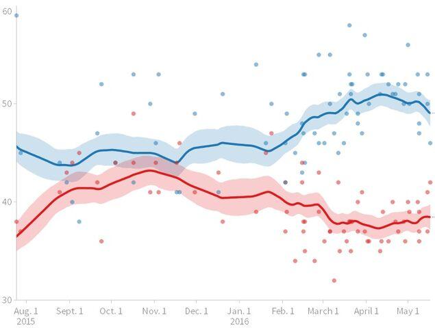 File:Sanders versus Trump poll trendline.jpg