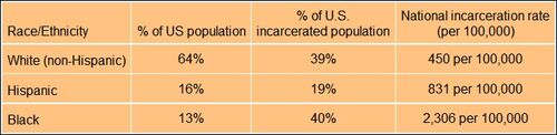 2010 U.S. incarceration by race and ethnicity