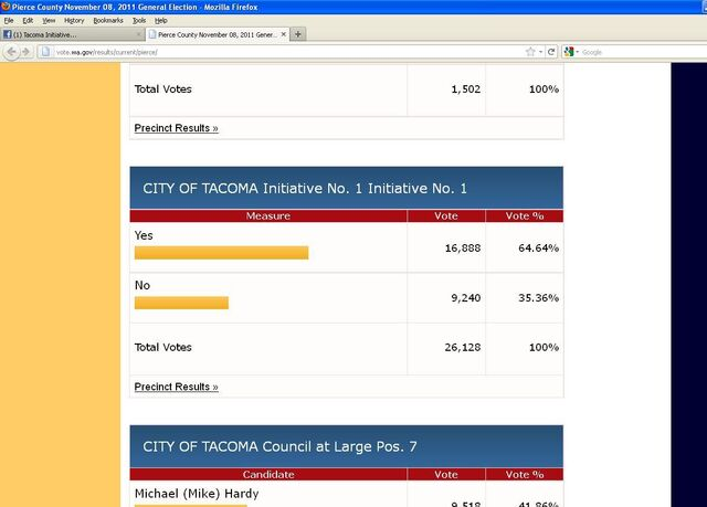 File:Tacoma Washington 2011 Initiative No. 1 election results.jpg