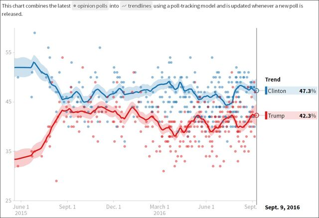 File:Polls. Clinton versus Trump.jpg