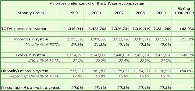 File:Minorities under control of the U.S. corrections system.jpg